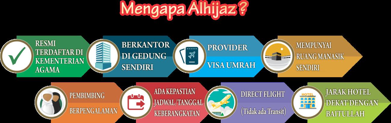 Kenapa Alhijaz Banten Cilegon serang